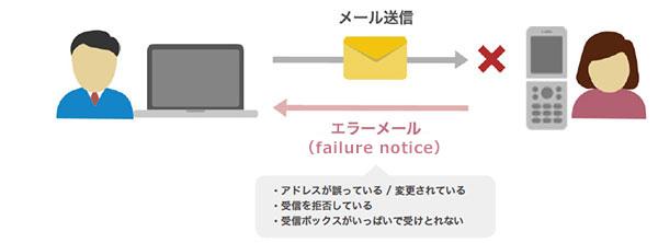img-mailsupport-errorimage-a